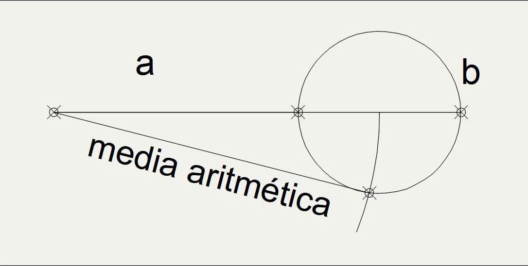 mediaaritmetica